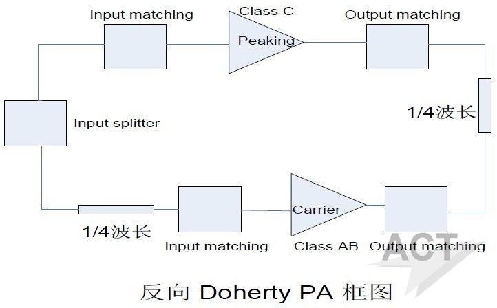 4g-lte系统中反向doherty功率放大器设计
