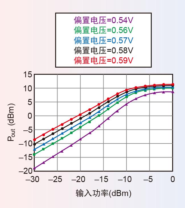 。这是因为在射频集成电路设计和优化阶段进行全面的EVM分析,对打造在宽大输出功率范围内具有最佳EVM性能的系统至关重要。 预测EVM的问题 传统的射频集成电路设计流程使用连续波(CW)激励来评测信号完整性、非线性项(如三阶互调产物和子系统的非线性压缩点)。不过在使用连续波激励时,测试人员虽然可以迅速洞察系统性能,但却无法深入了解非线性失真对调制精度的影响。另一种替代方案是在射频集成电路设计流程中使用调制信号。然而,由于具有强非线性特性的晶体管级设计需要进行高阶调制,仿真时间会很长,所以这种方法并没有得到广