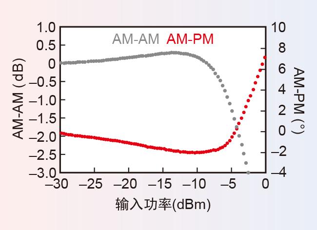 射频集成电路设计流程中的误差矢量幅度预测