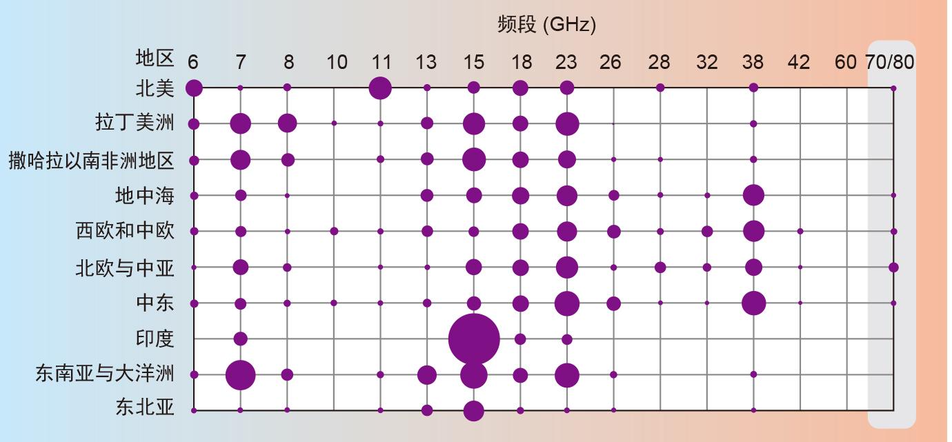 。小天线尺寸可减少电信塔的风荷,从而降低租金成本,并为其它无线设备留出空间。 微波系统中的许多器件都能够改进系统性能,例如高增益/高效率功率放大器(PA)、低噪声接收机放大器(LNA),同时纠错码能够再生输入信号并减少干扰因素,如干扰、噪声和杂散。 微波设备的可用频段范围为6至70/80 GHz,总可用带宽为40GHz。对于传统微波频段(6至42 GHz),可用信道带宽最少为几MHz,而最高可高达112MHz。在70/80GHz,信道带宽大于1GHz。为了高效地利用可用频谱,新式的微波系统通常支持高达40