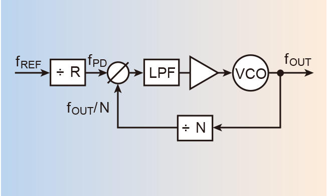 pll锁相环_几十年来,间接锁相环(pll)综合器是(并且仍然是)最常见和最流行的