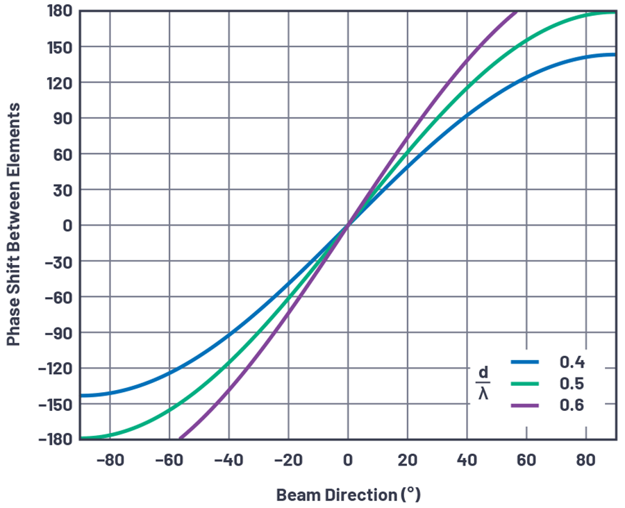 Figure 4. Phase shift Δφ between elements vs. beam direction (Ø) for three cases of d/Τ.
