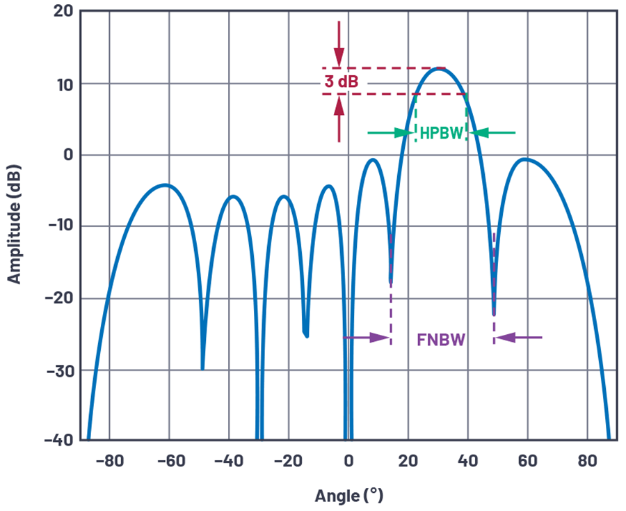 Figure 12. Definition of antenna beamwidth (linear array of N = 8, d = Τ/2, Ø = 30° shown).