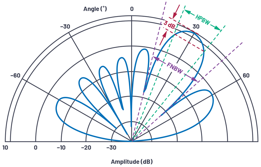Figure 15. Polar coordinate antenna directivity plot for N=8, d=Τ/2, Ø=30°.